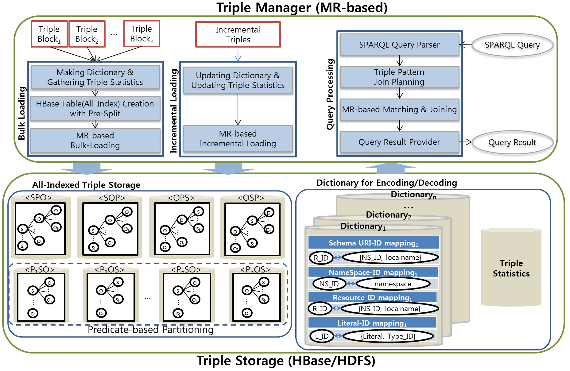 Triple manager & Storage architecture