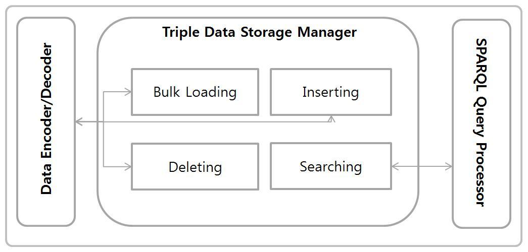 Triple data storage managing