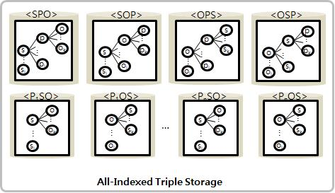 All-indexed triple storage
