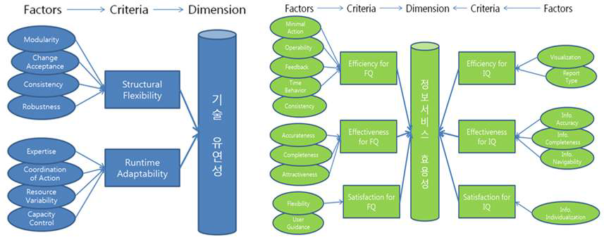 Evaluation factors and two dimensions