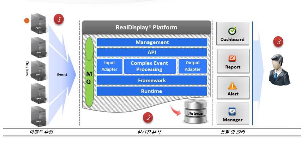 RealDisplay platform, Oracle
