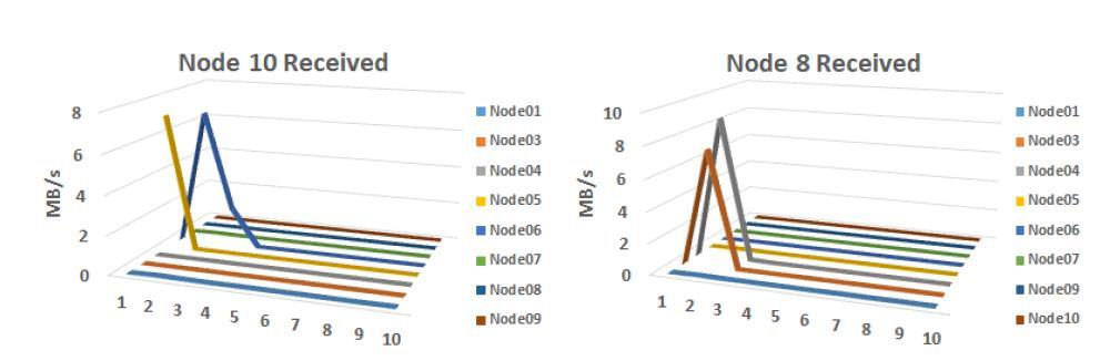 Network Traffic of Slave Nodes