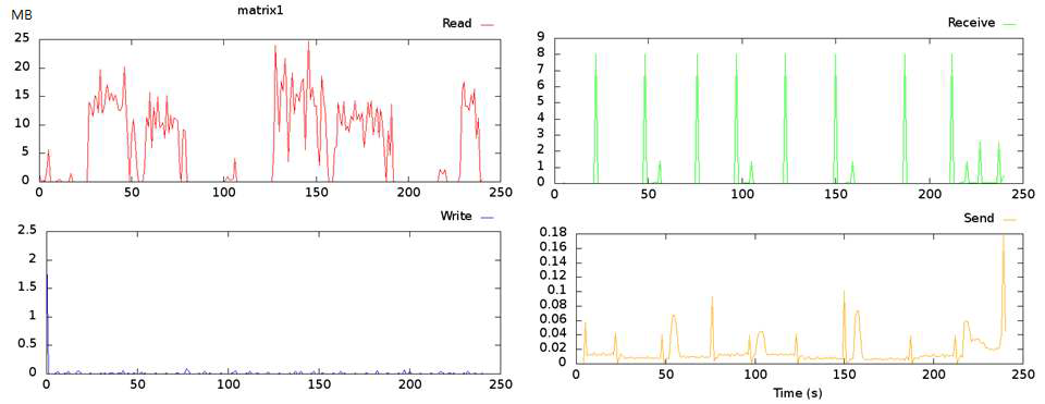 Disk I/O & Network Traffic of Query 6(filter)