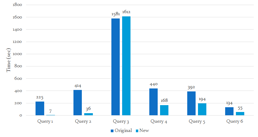 Comparison of Query Processing Time