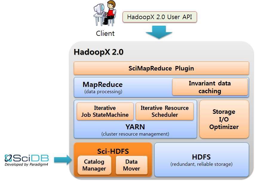 HadoopX 2.0 Architecture