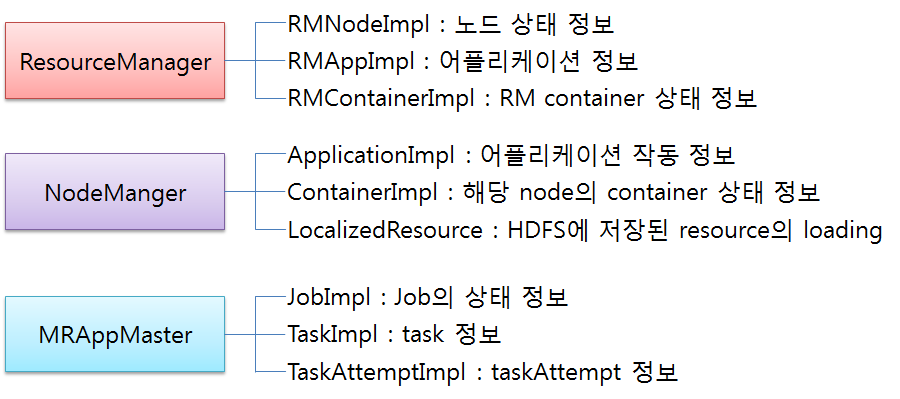 State machines in Hadoop v2.0