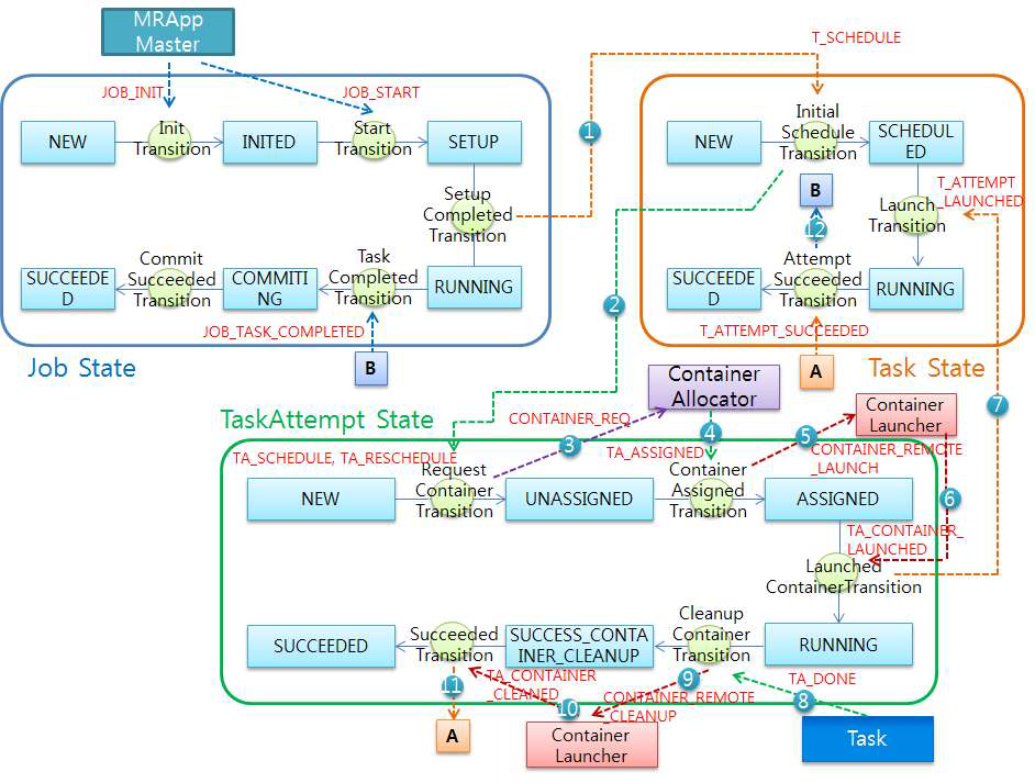 Execution flow of state machine in MRAppMaster
