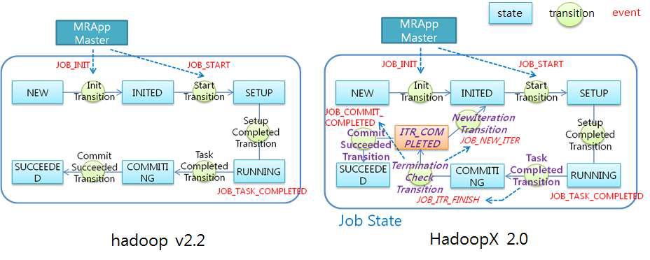 Iterative Job StateMachine for HadoopX 2.0