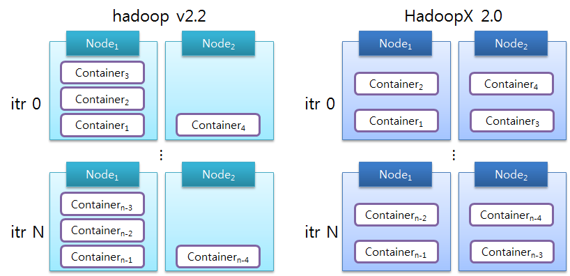 Balanced allocation of containers via IRS