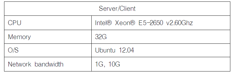 Experimental environment of parallel network IO