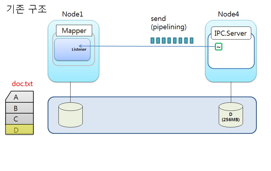 Data transfer with pipelining