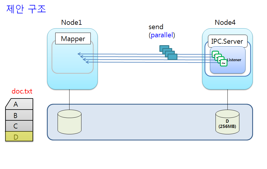 data transfer with multi-threads