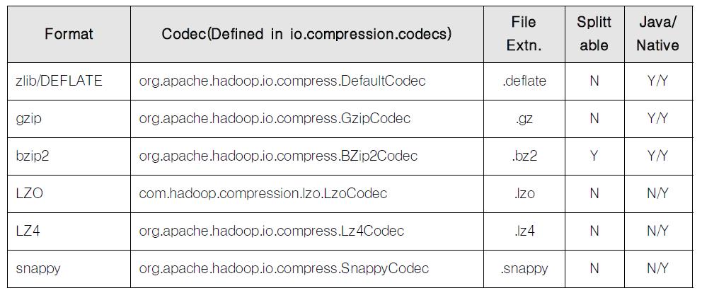 Compression codec in Hadoop
