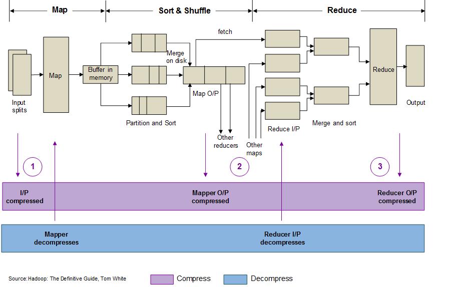 Execution flow of compression codec in Hadoop