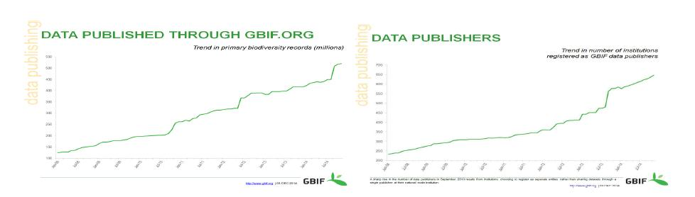 GBIF Data Portal Data Publishing Record and Data publisher Status at November 2014