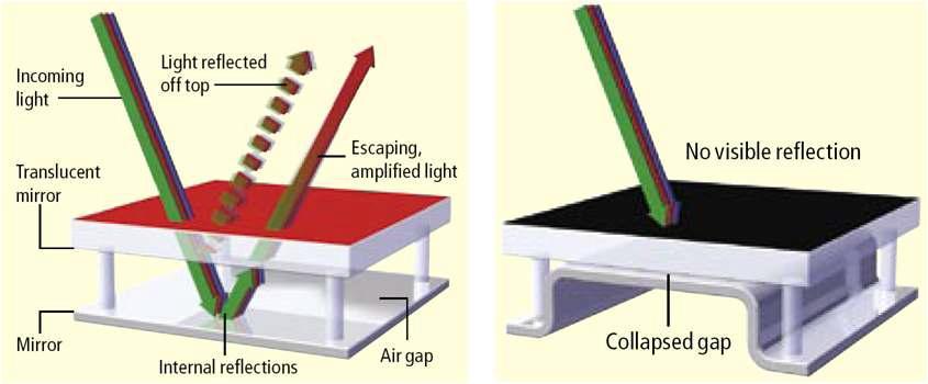 interferometry 디스플레이 소자의 작동 원리 모식도