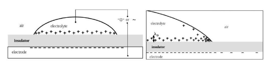 Electrowetting의 기본 원리