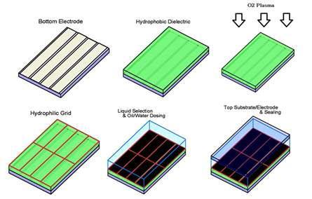 Electrowetting display 소자의 제조 방법 모식도