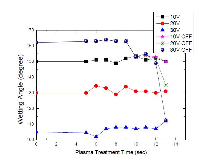 Effects of plasma treatment time on electrowetting effect