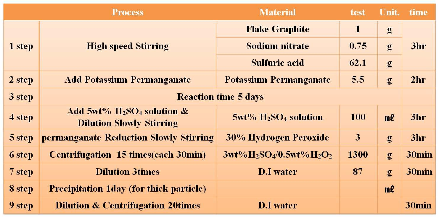 Graphene oxide manufacturing process