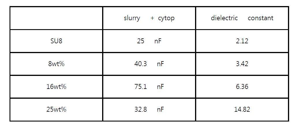 BaTiO3 함량에 따른 capacitance와 계산된 유전 상수