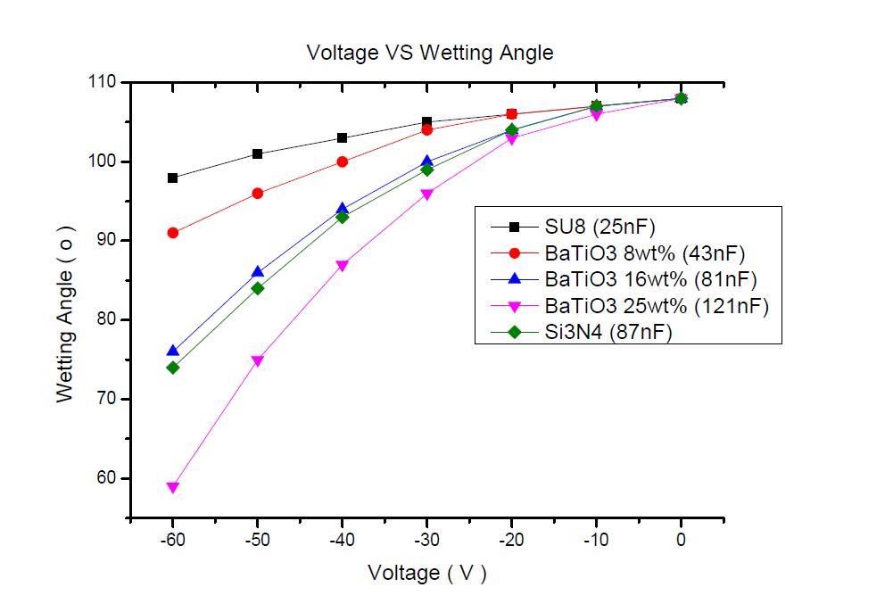 Voltage VS Wetting angle plots