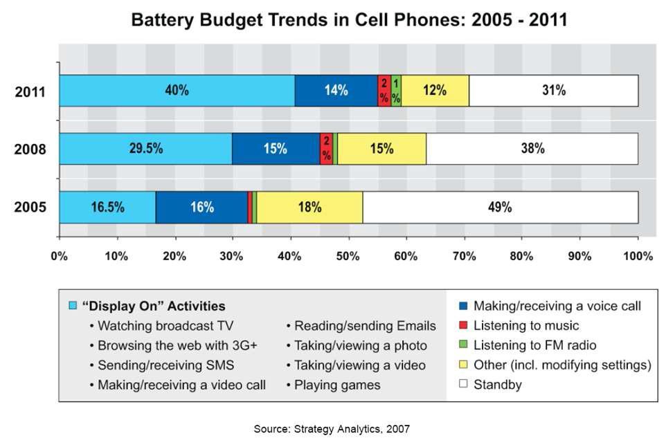 휴대용 전화기에서 소비 전력의 사용 용도 변화 추이
