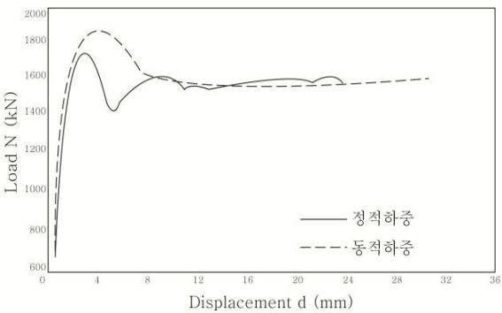 고강도 콘크리트(95 MPa)의 하중 변위 곡선