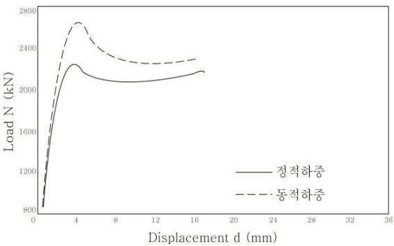고강도 콘크리트(134 MPa)의 하중 변위 곡선