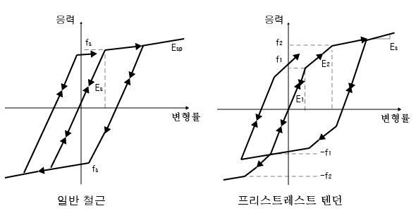 주기적인 하중 하에서 철근의 응력 - 변형률 곡선