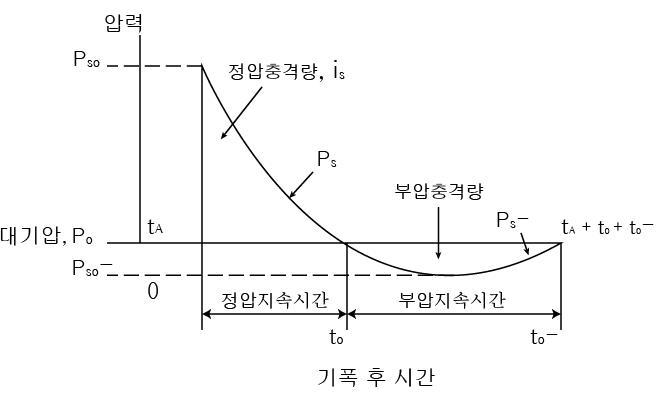 폭발 하중 압력 - 시간 곡선