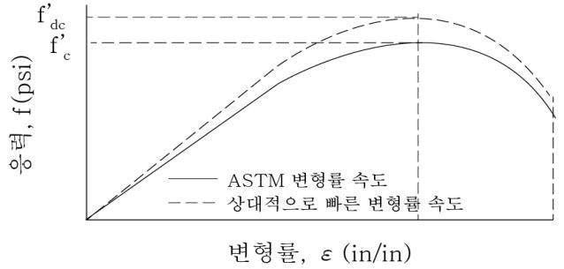 변형률속도에 따른 콘크리트의 응력-변형률 곡선