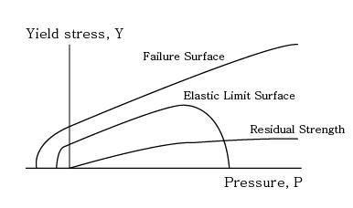 RHT 콘크리트의 압력-항복응력 그래프
