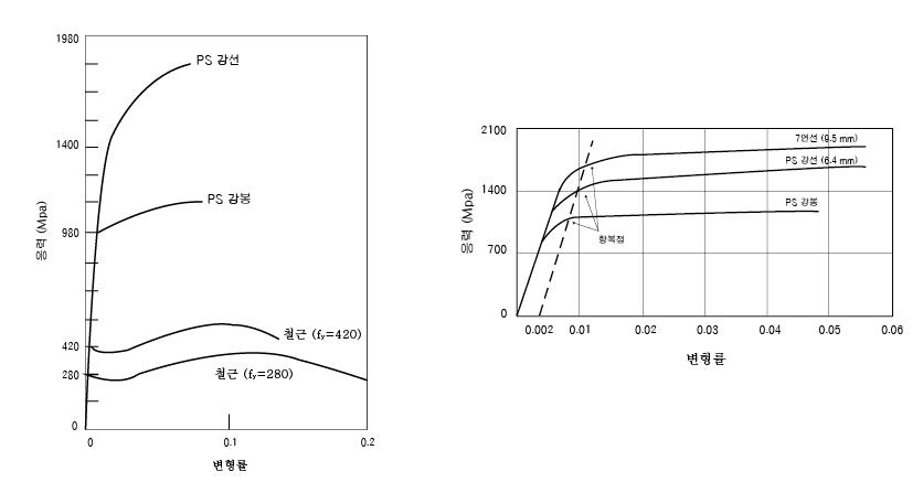 PS 강재와 철근의 응력 - 변형률 곡선