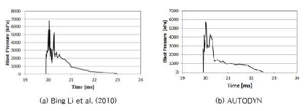 시간 - 압력 곡선