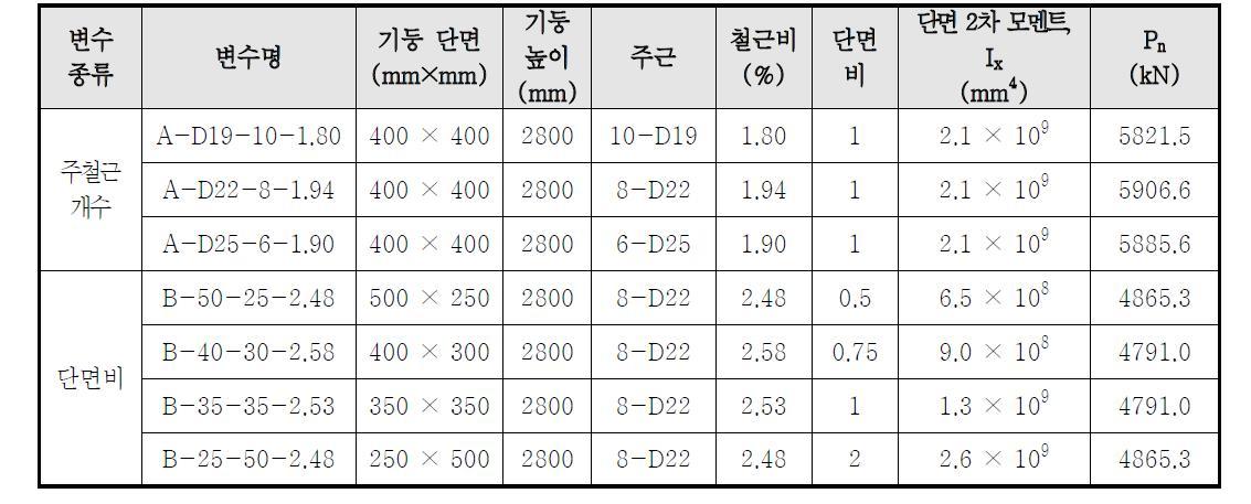 주철근 개수와 단면비에 따른 변수 Table