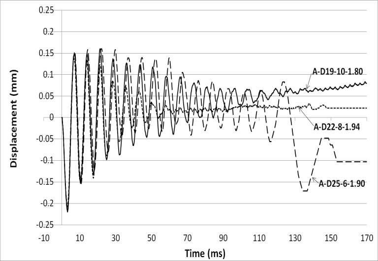 철근 개수에 따른 수평변위?시간 그래프