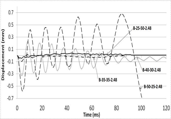 단면비에 따른 수평변위-시간 그래프