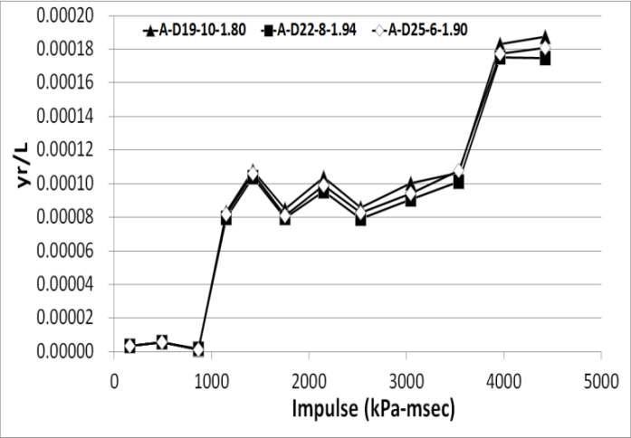 단면비에 따른 수직변형률-충격량 그래프