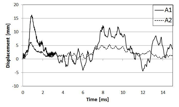 콘크리트 강도에 따른 시간-변위 곡선