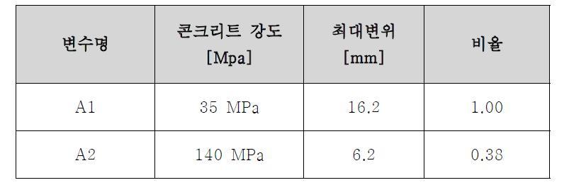 콘크리트 강도에 따른 패널 중심 위치에서의 변위 비교