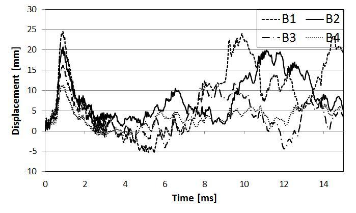 강연선 물성치에 따른 시간-변위 곡선