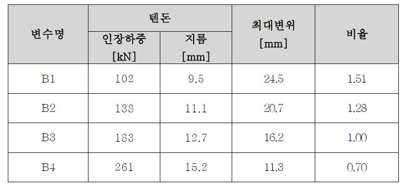 강연선 물성치에 따른 패널 중심 위치에서의 변위 비교