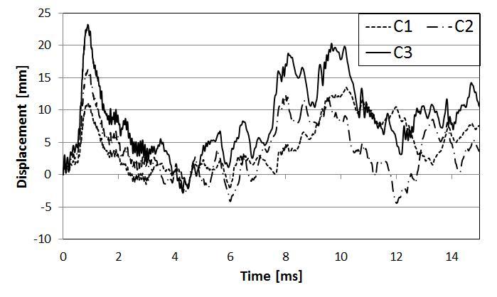 텐돈 수에 따른 시간-변위 곡선