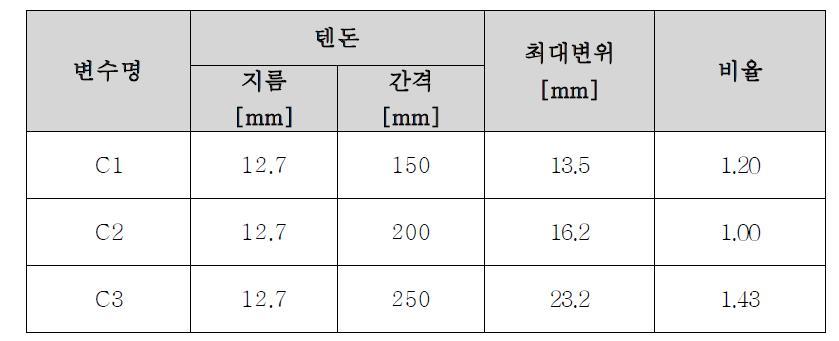 텐돈 수에 따른 패널 중심 위치에서의 변위 비교