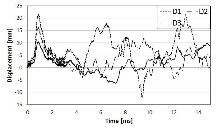프리스트레싱 크기에 따른 시간-변위 곡선
