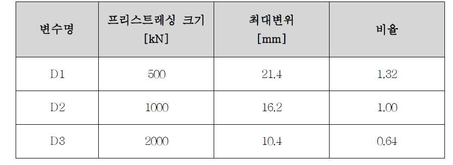 프리스트레싱 크기에 따른 패널 중심 위치에서의 변위 비교
