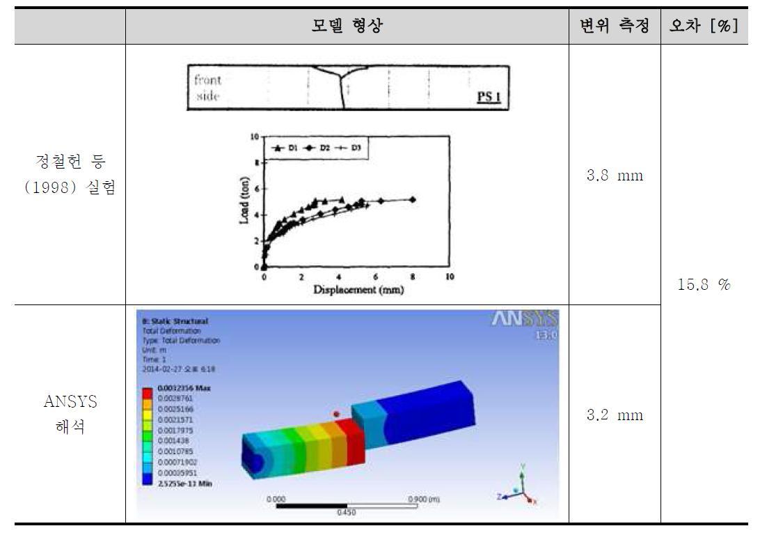 실험 결과와 해석 비교 및 검증