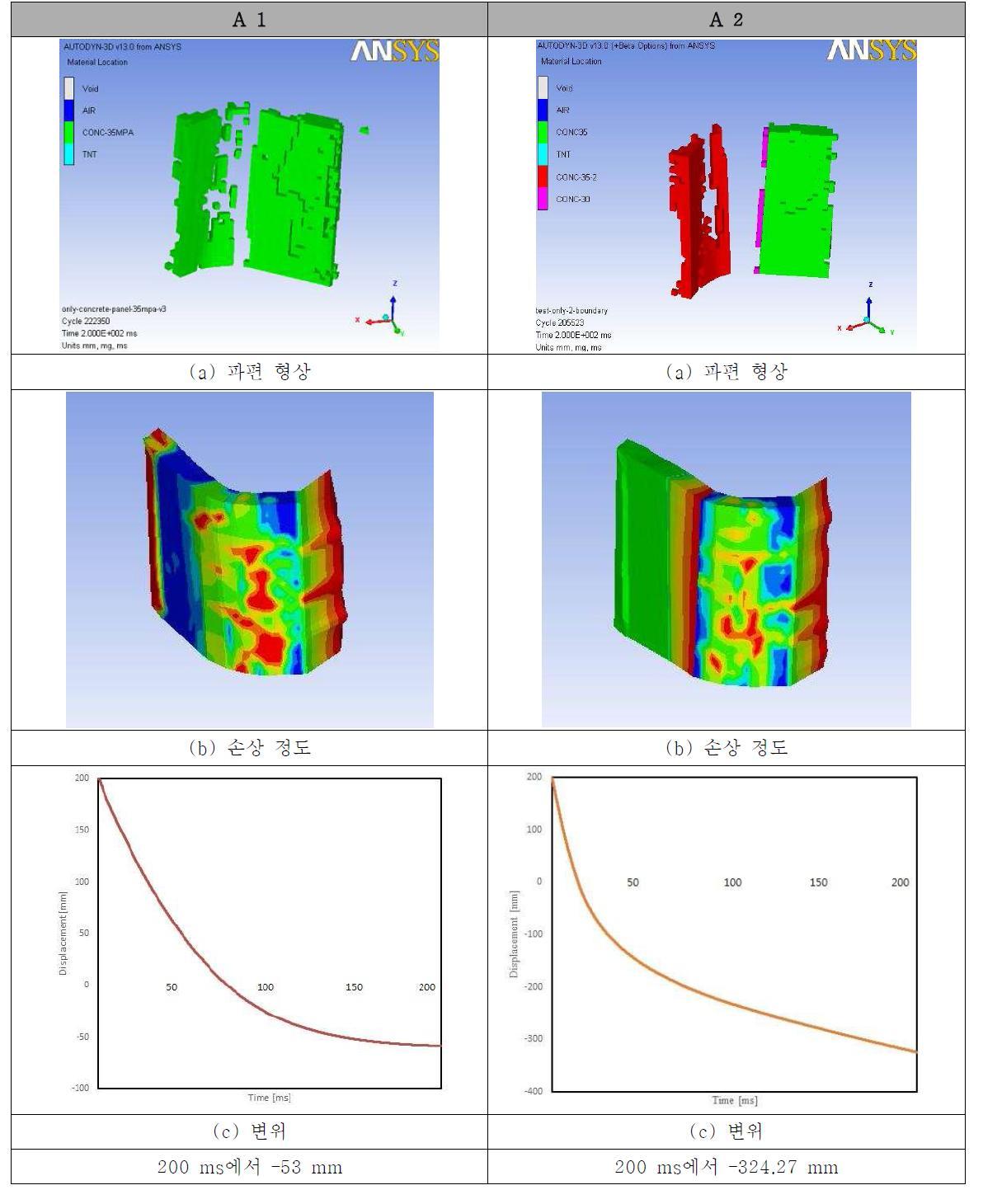 프리캐스트 적용 유무에 따른 콘크리트 모델의 거동 비교