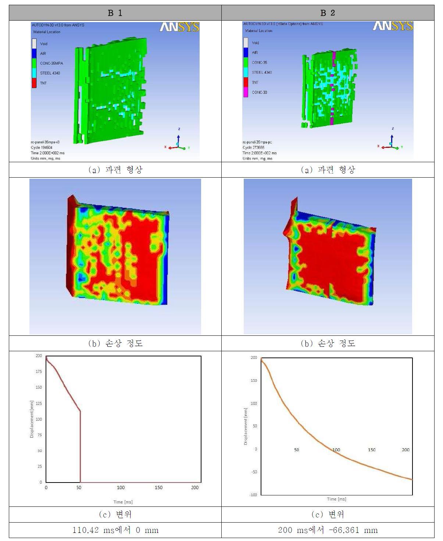 프리캐스트 적용 유무에 따른 철근 콘크리트 모델의 거동 비교